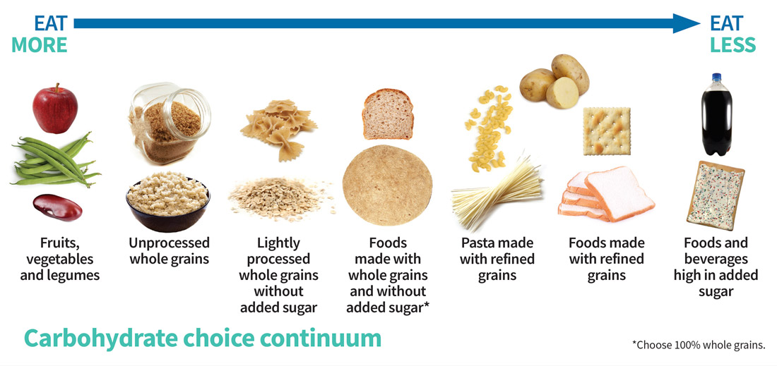 Eat whole grains when you want to learn how to get in shape.